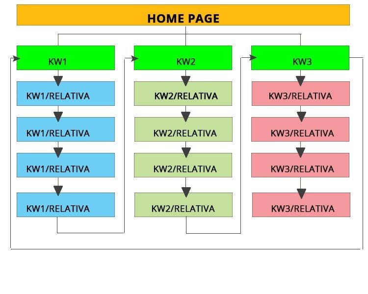 Progettare un sito web - l'architettura del sito