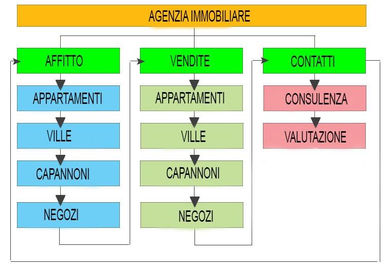 struttura contenuti sito web